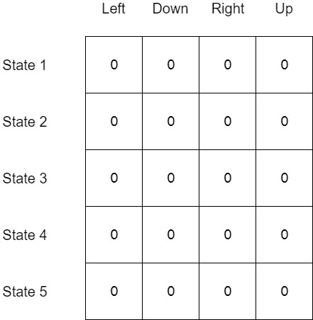 Empty Q Table with 5 states